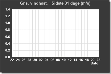 Wind Direction last 31 days