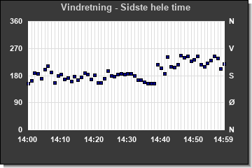 Wind Direction last hour