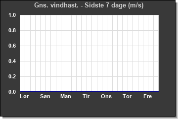 Wind Direction last 7 days