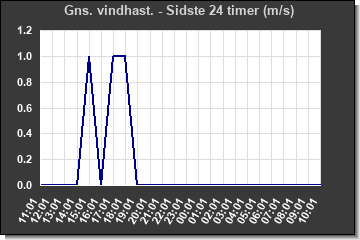 Wind Direction last 24 hours